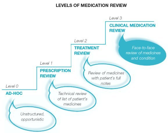 Levels of Medication Review