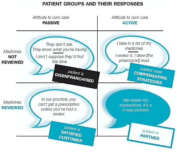 Patient Groups and Responses